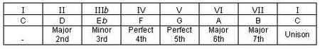 C Major Scale for Minor Chord