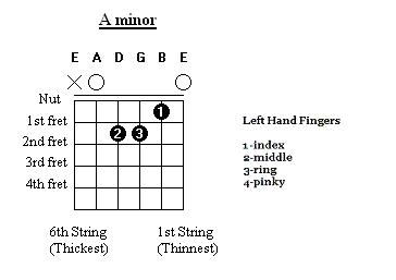 basic guitar chord diagrams pdf