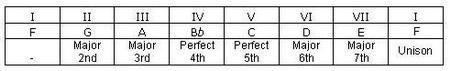 F Major Scale Table