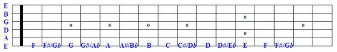 Fretboard with 6th string labelled