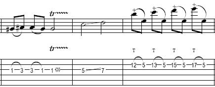 How To Read Guitar Tabs Notation