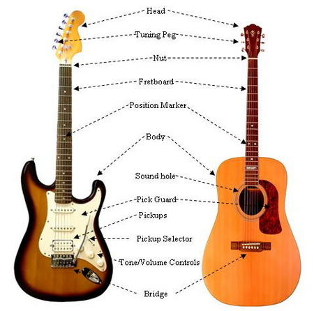 Notes on electric guitar