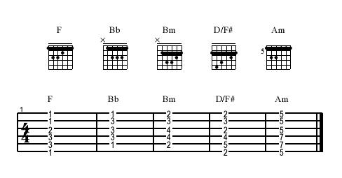 Secrets of Mastering Movable Barre And Half Barre Chords