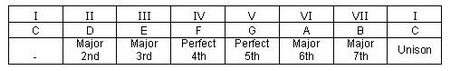 C Major Scale Table