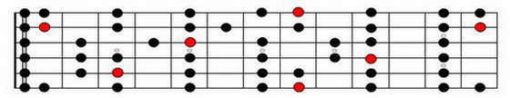 C Major Scale on Entire fretboard