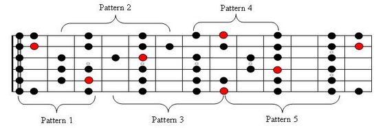 C Major Scale on Entire fretboard With Patterns