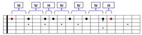 C Major Scale Liner Scale Diagram 2
