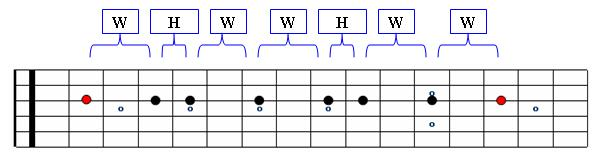 C Minor Scale Linear