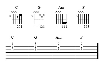 Chord Inversions in C Major