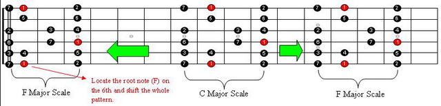 Major Scale Transpose Guitar 2