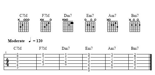 Guitar guitar tabs a minor : Dominant, Minor And Major Seventh Chords on Guitar